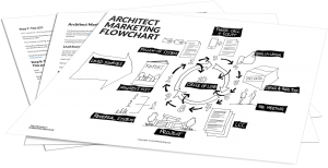 The Architecture Firm Marketing Flowchart Pdf Download