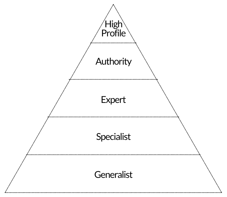 Architect Marketing Institute Power Pyramid